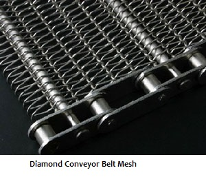 Wire Mesh: Conveyors, Spares-parts and Belts